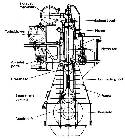 File Diesel engine  PSF moreover Figure 3 8 Power Strokes In One Four Six And Eight Cylinder Engines 58 together with Smart Engines Efi in addition Cooling Marine Engineering furthermore Cylinder lubrication. on two stroke