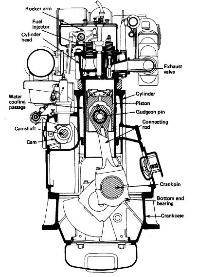 Function Of Four Stroke Cycle Diesel Engine