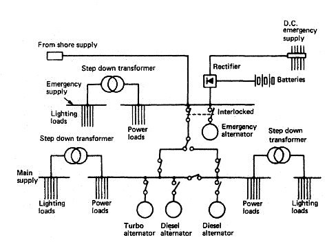 Emergency Power Supply on communications diagram