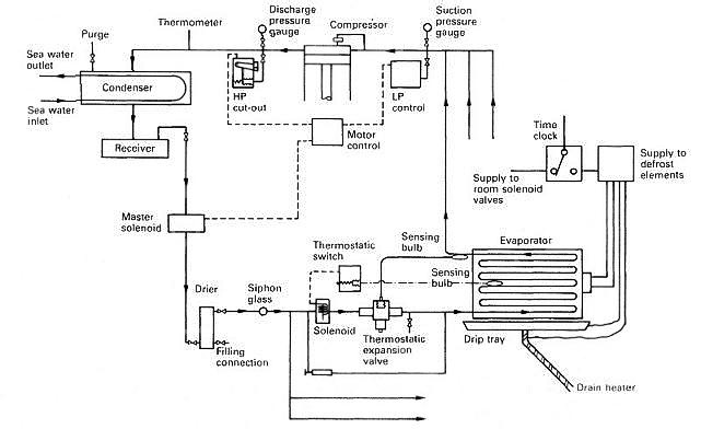 Diagram Of Refrigeration System | Automatic Direct Expansion Refrigeration System For Cargo Ships
