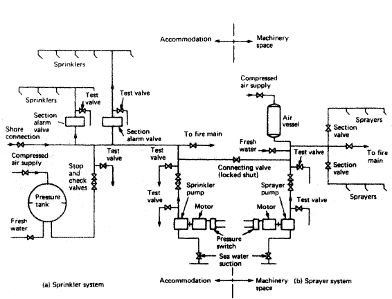 Watch besides Smoke Detector Wiring Diagram moreover Wiring Diagram For Addressable Fire Alarm System likewise Viewtopic as well Schemview. on fire alarm schematic