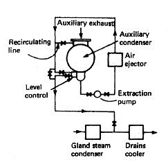 Auxiliary feed system