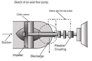 Raising liquids from a low point - Various type pumps for