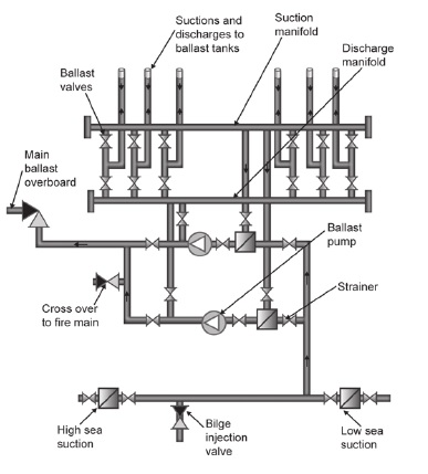 Sketches and Diagrams of Bilge and Ballast Systems for Marine Machinery  SpacesMachinery Spaces.com