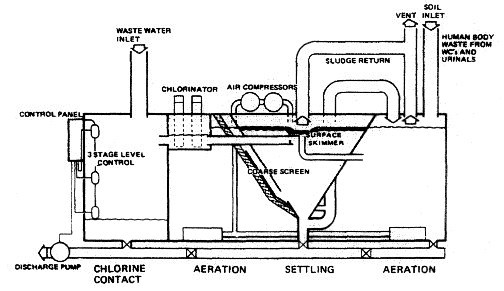 Process Flow Diagrams besides Cod also Wastewater collection and maintenance additionally Petroleum refining processes as well EP0196402A2. on diagram of wastewater treatment process