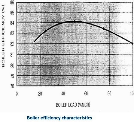 Boiler energy efficiency measures - shipboard good practices