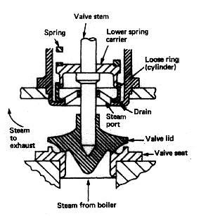 boiler highlift safety valve