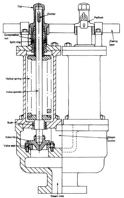 ordinary spring loaded safety valve and improved high lift safety Gate Valve Diagram boiler safety valve
