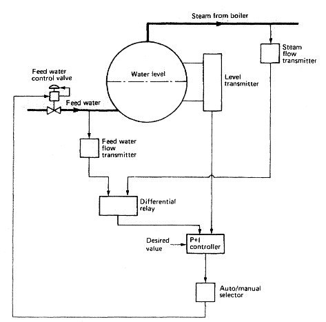 How to control water level in a marine boiler? - Preventing steam losses
