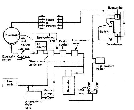 Closed feed system for an auxiliary marine boiler