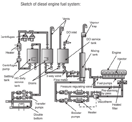 the fuel injector for a diesel engine how it works dd15 engine fuel diagram  diesel engine