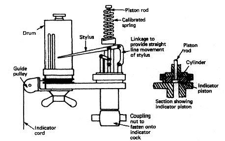 Power Measurement on 4 Stroke Engine Cycle Diagram