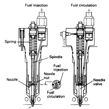the fuel injector for a diesel engine how it works rh machineryspaces com Diesel Fuel Injector Drawing diesel engine injector diagram