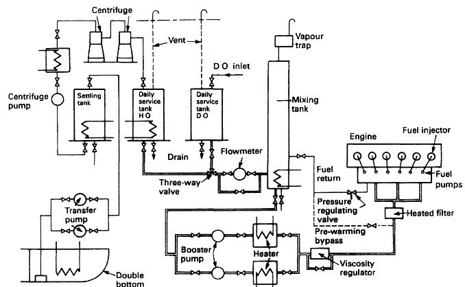 Fuel oil system for cargo ships