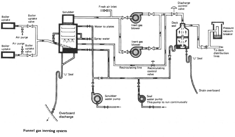 inert gas burner diagram