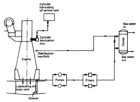 lubricating oil system for a marine diesel engine how it works rh machineryspaces com fuel oil system line diagram simple fuel oil system diagram