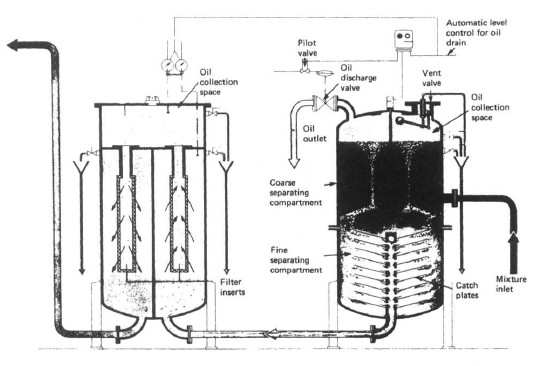 oily water separator working principles and guidance