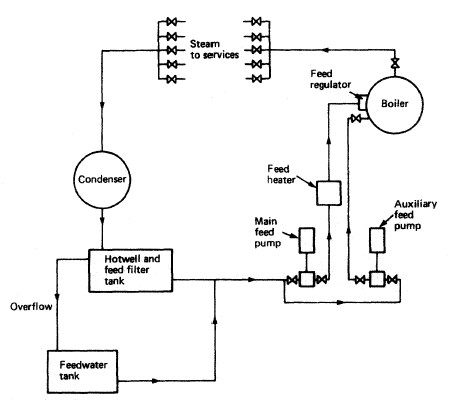 Open feed system for an auxiliary boiler - how it works