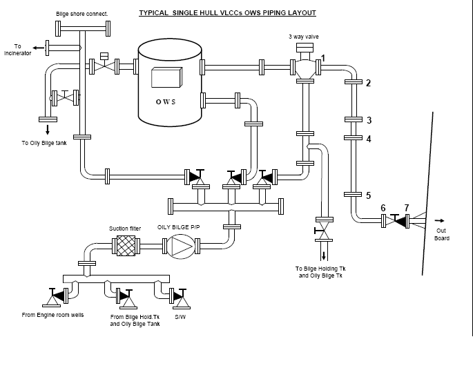 cargo ships guideline for oily water separator, wiring diagram