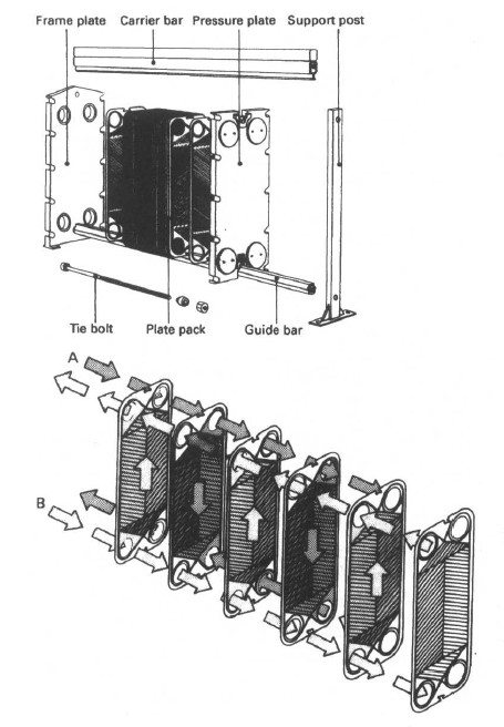 Shell And Tube Type Coolers And Plate Type Coolers
