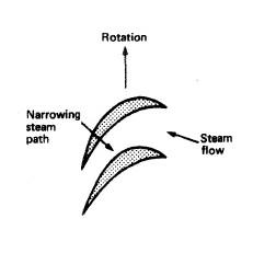 Impulse steam turbine and reaction steam turbine
