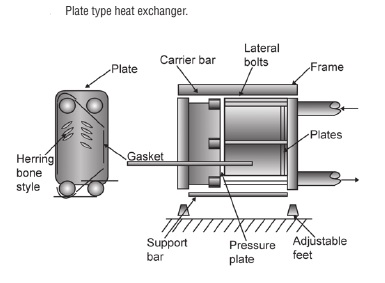 Advantages of various Heat exchangers - Shell/tube and plate