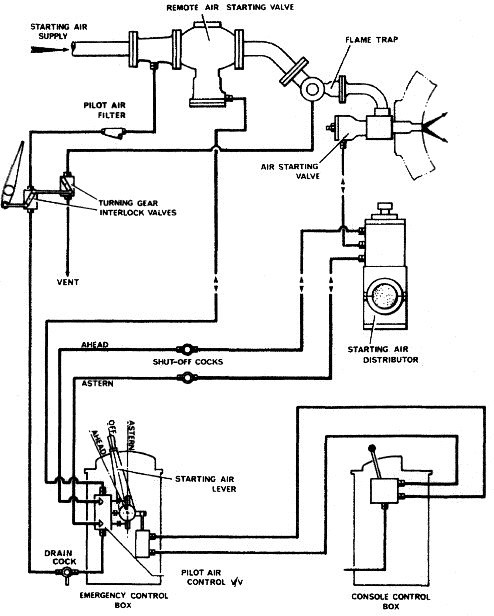 Starting air system for marine sel engine on compressed air system scheme, compressed air system home, compressed air tank, compressed air system components, compressed air products, compressed air water removal filters, compressed air diagram, compressed air manifold, compressed air system digital, compressed air system drawings, compressed air tubing, compressed air piping, compressed air system cad, compressed air tools, compressed air system parts, compressed air system wiring, air-handler schematic, compressed air filtration system, compressed air systems cas, compressed air system design,