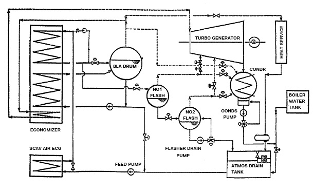 Exhaust Gas Boilers And Economisers working procedure