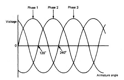Three-phase alternator output