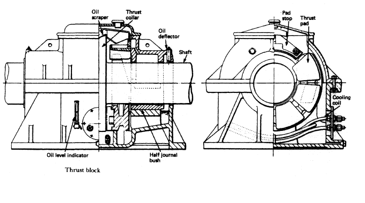 Thrust block arrangement