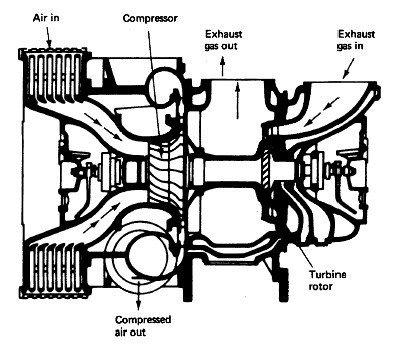 Supply Of Fresh Air And Removal Of Exhaust Gases By A Gas