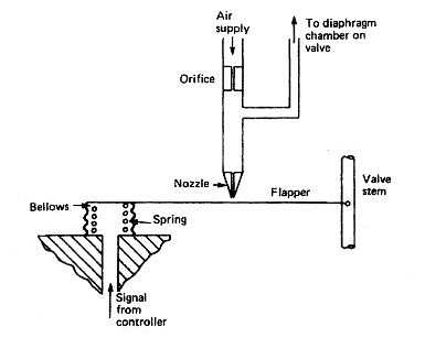 How a pneumatic control valve works valve positioner ccuart Gallery