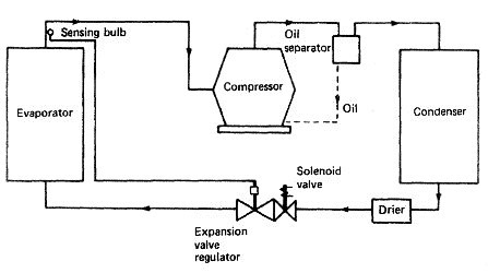 marine refrigeration plants refrigeration of cargo spaces and basic hvac diagram vapour compression cycle
